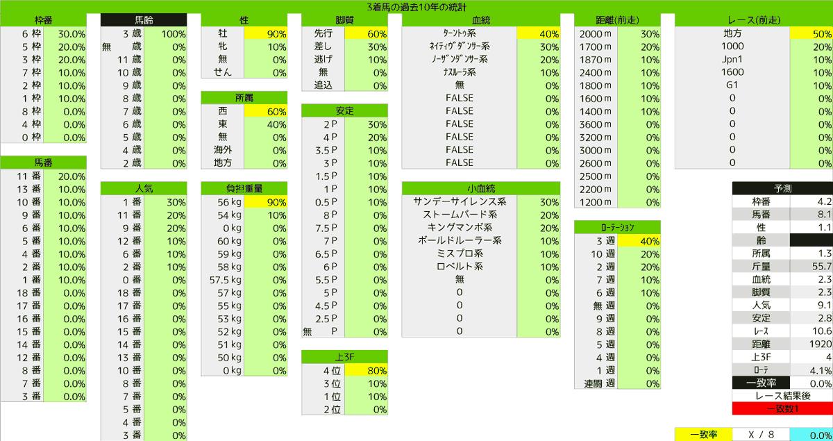 2020_統計3_レパードS
