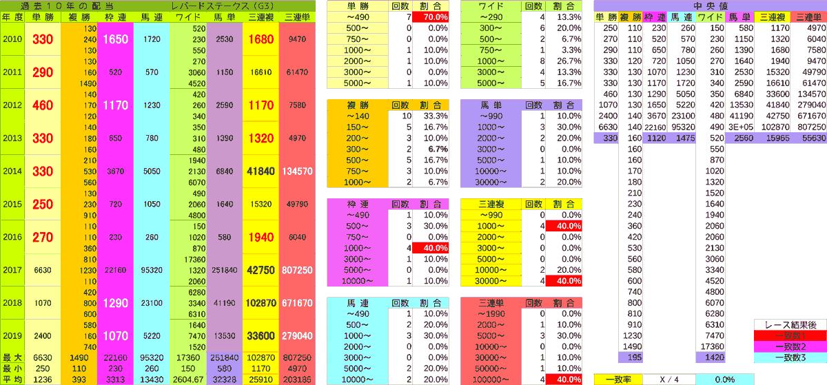 2020_配当_レパードS