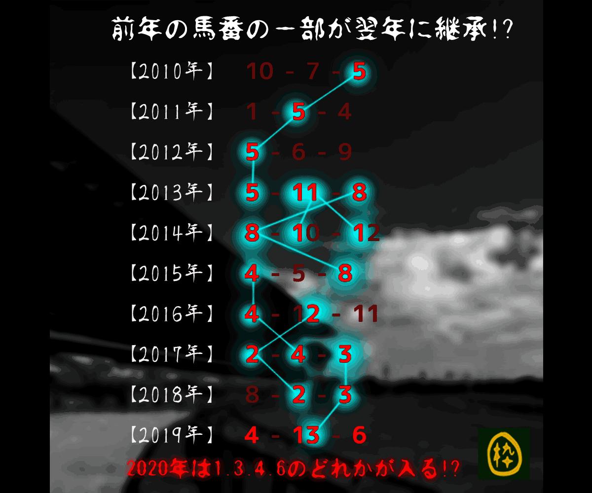 2020_オカルト_エルムS