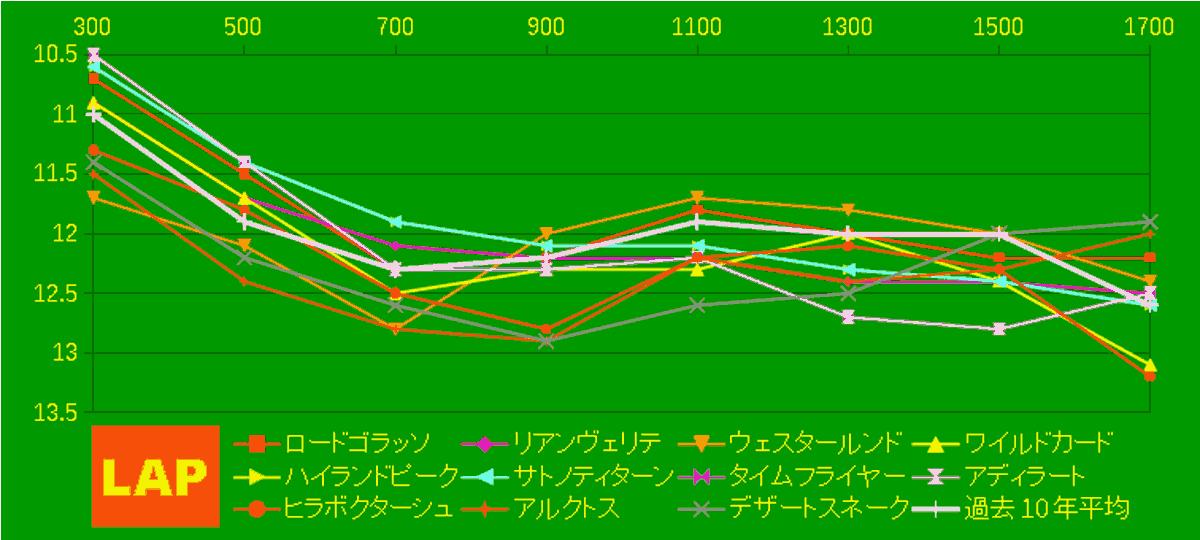 2020_LAP4_エルムS
