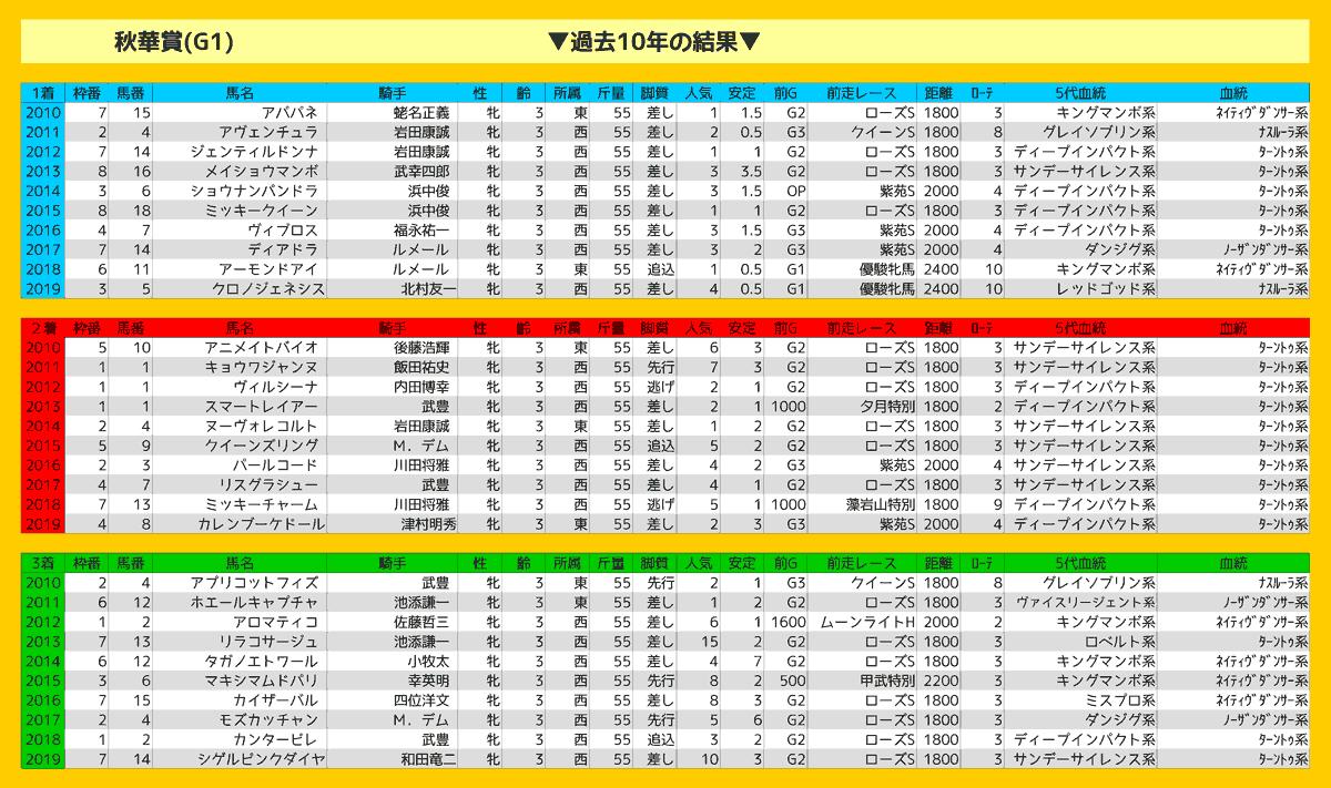 2020_結果_秋華賞(2)
