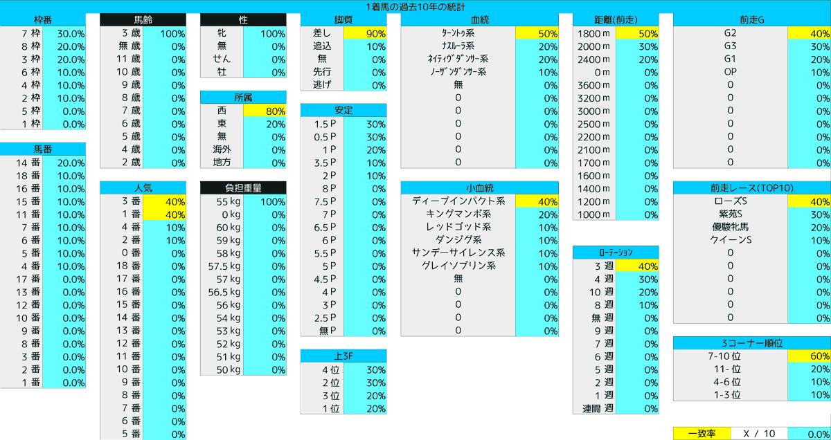 2020_統計5_秋華賞