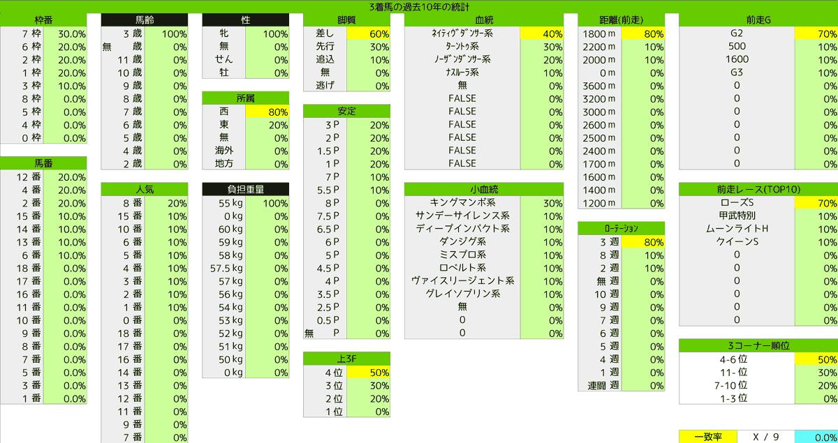 2020_統計7_秋華賞