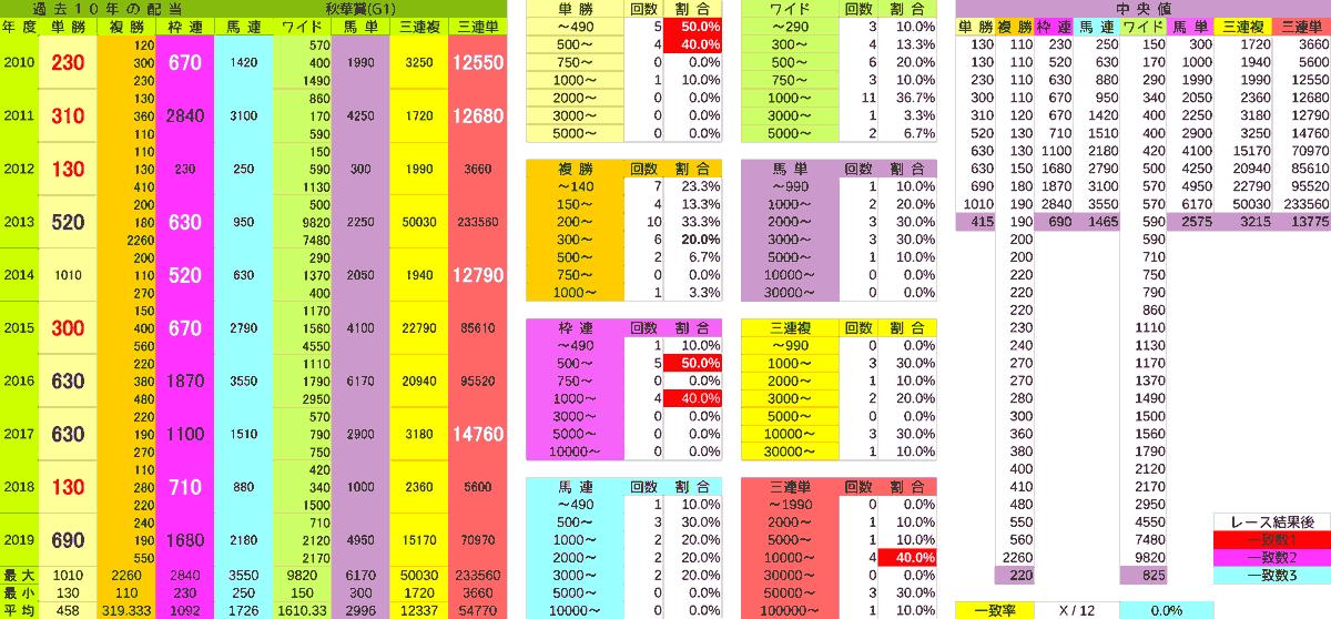 2020_配当_秋華賞