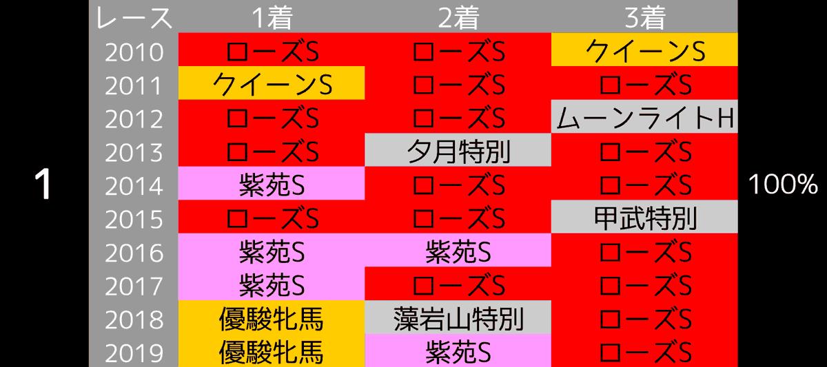 2020_データ1_秋華賞