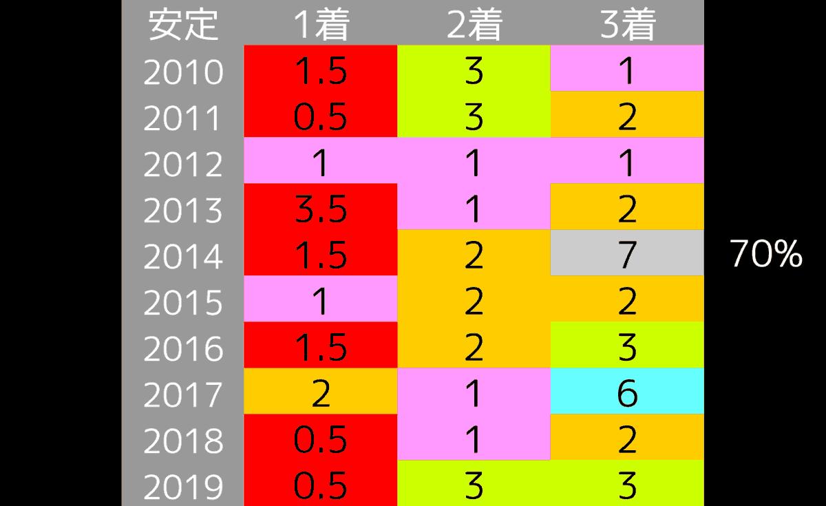 2020_データ2_秋華賞