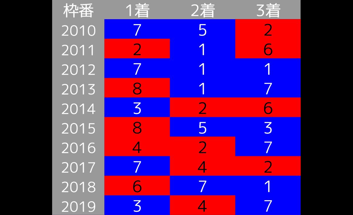 2020_データ3_秋華賞