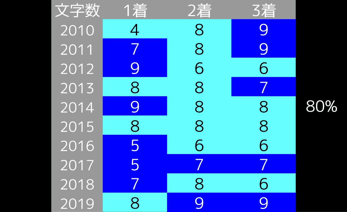 2020_データ4_秋華賞