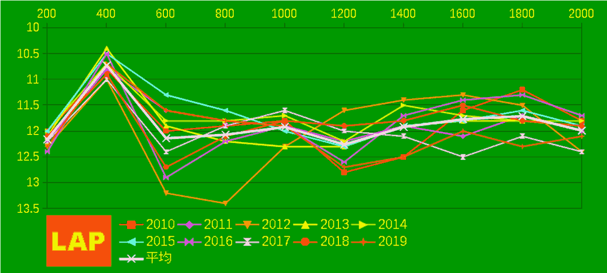 2020_LAP2_秋華賞