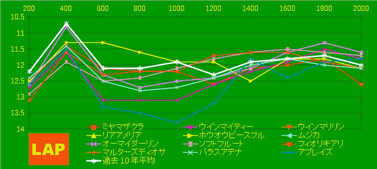 2020_LAP4_秋華賞