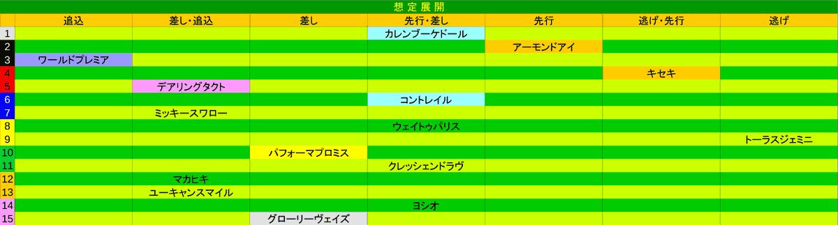 2020_展開_ジャパンC