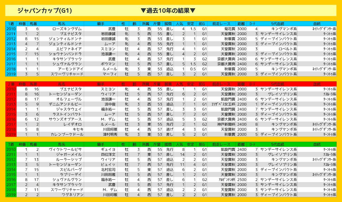 2020_結果_ジャパンカップ