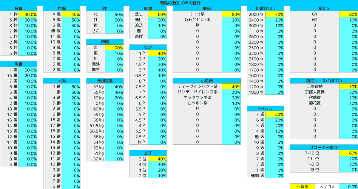 2020_統計1ジャパンC