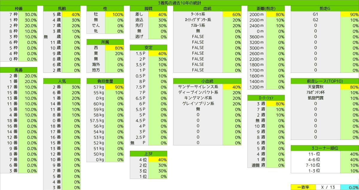 2020_統計3ジャパンC