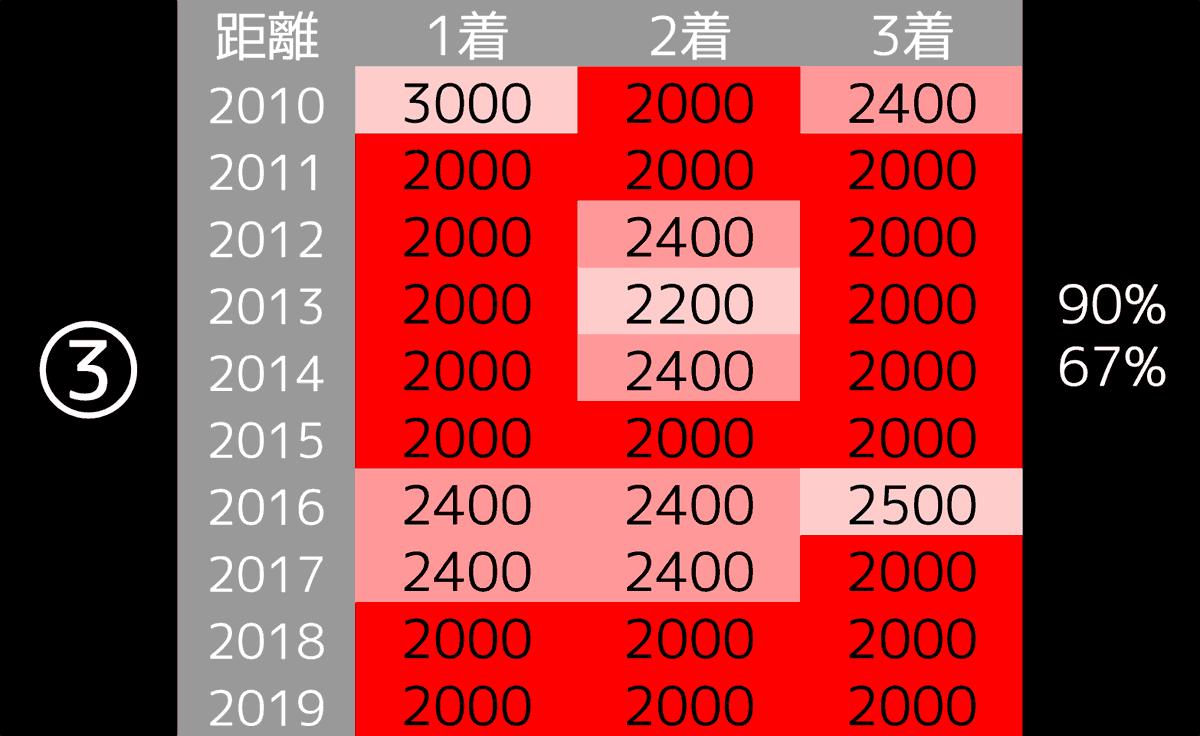 2020_データ3_ジャパンC