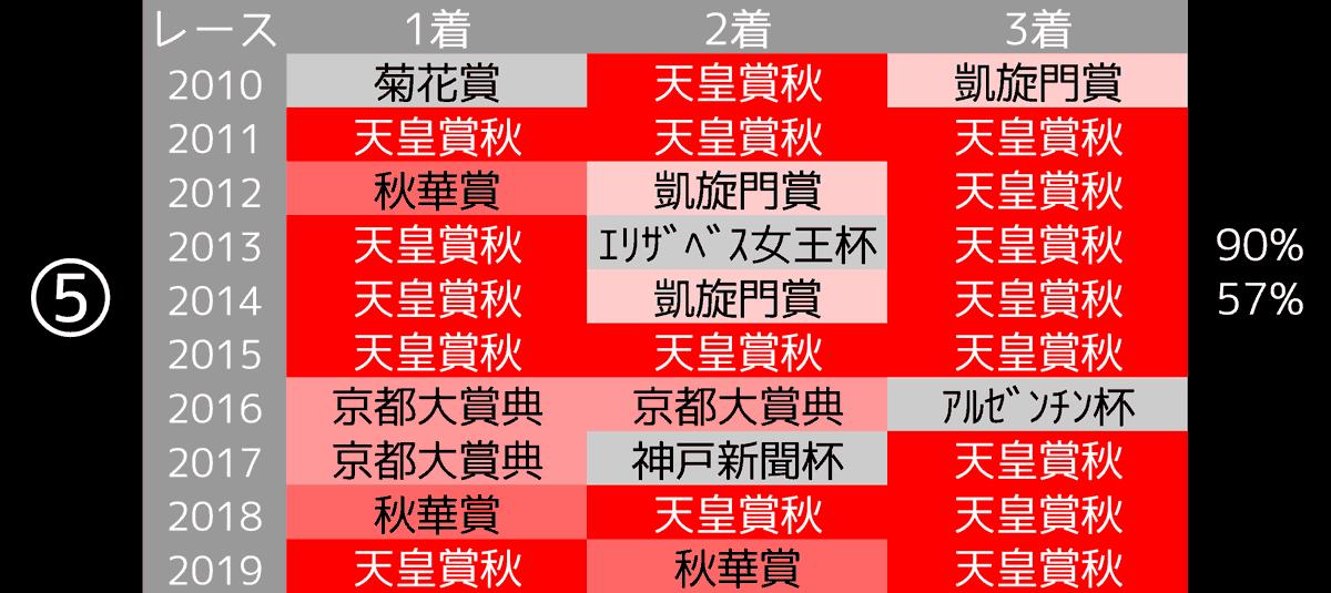 2020_データ5_ジャパンC