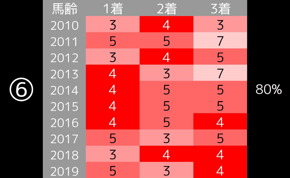 2020_データ6_ジャパンC