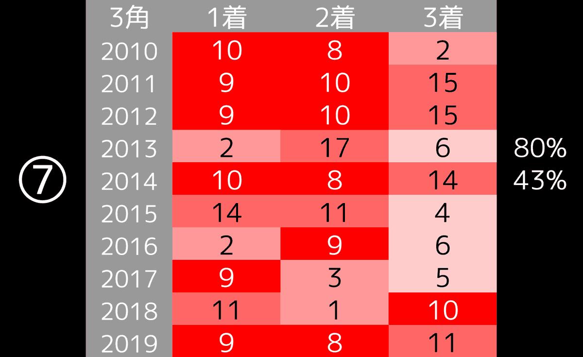 2020_データ7_ジャパンC