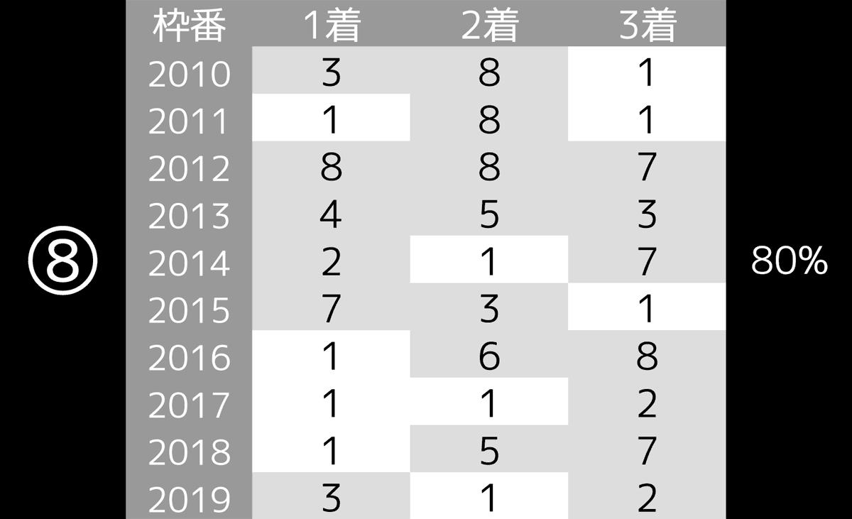 2020_データ8_ジャパンC