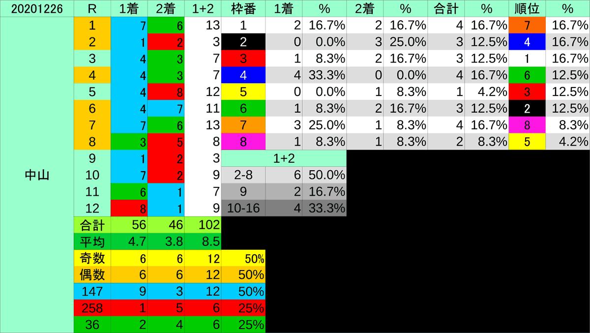2020_枠穴_有馬記念