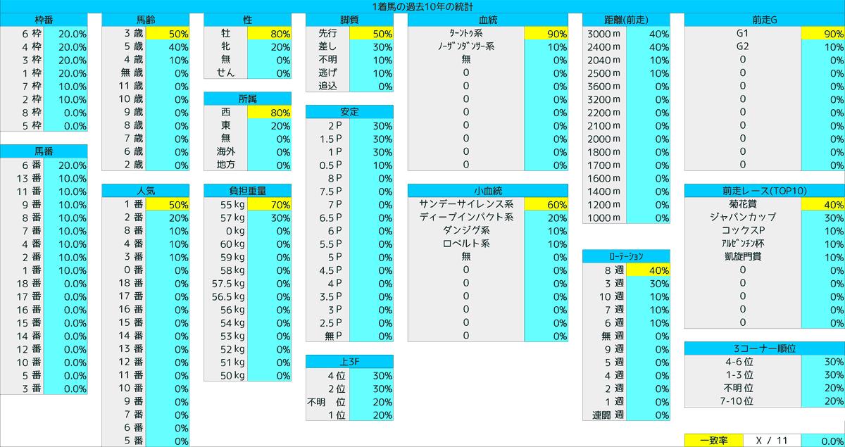2020_統計1_有馬記念