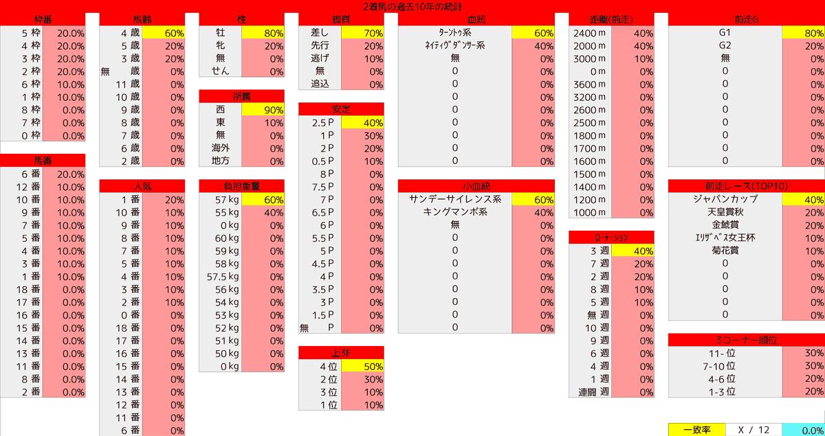 2020_統計2_有馬記念