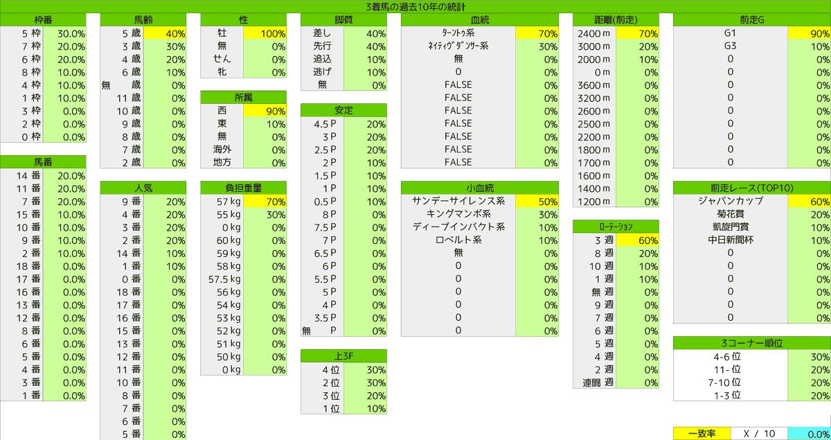 2020_統計3_有馬記念