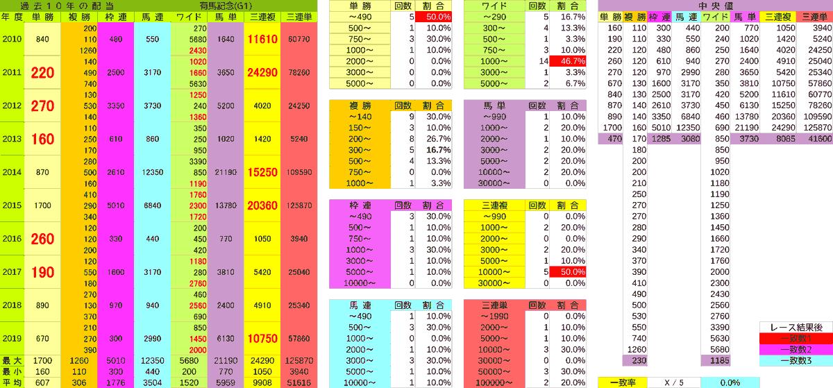 2020_配当_有馬記念