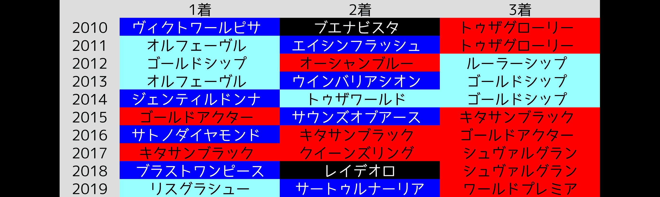 2020_オカルト_有馬記念