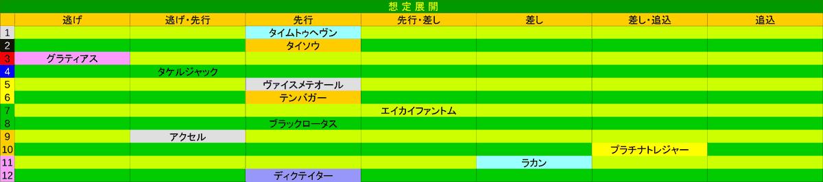 2021_展開_京成杯