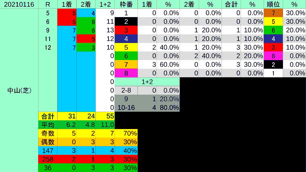 2021_枠穴_京成杯