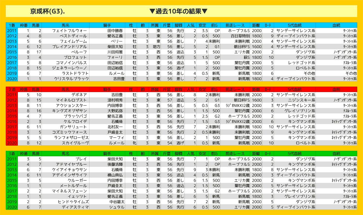 2021_結果_京成杯