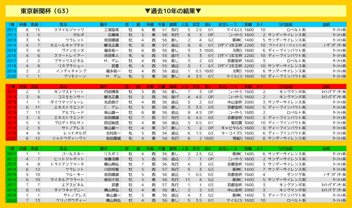 2021_結果_東京新聞杯
