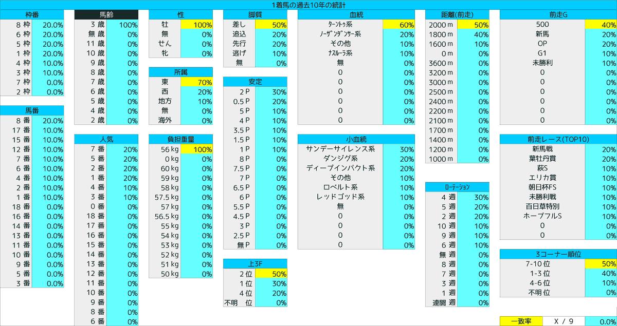 2021_統計1_京成杯