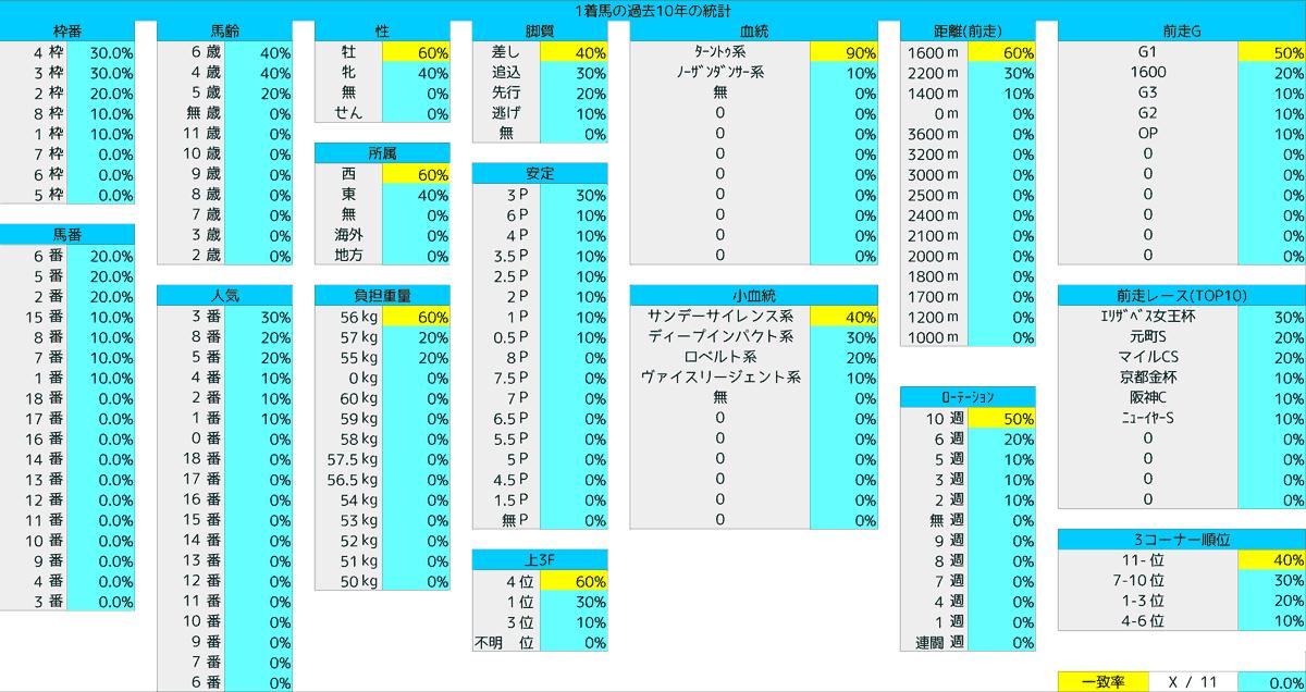 2021_統計1_東京新聞杯
