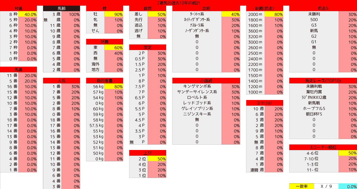 2021_統計2_京成杯