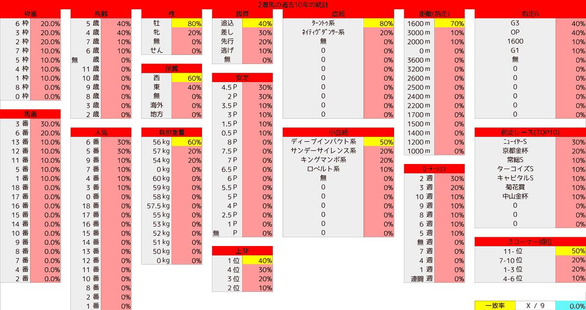 2021_統計2_東京新聞杯
