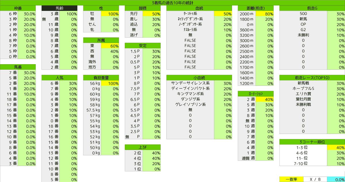 2021_統計3_京成杯
