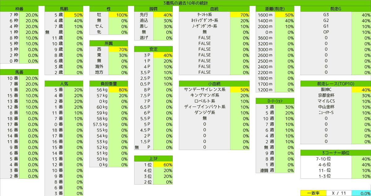 2021_統計3_東京新聞杯