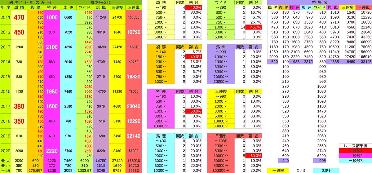 2021_配当_京成杯