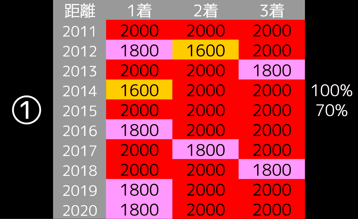 2021_データ1_京成杯