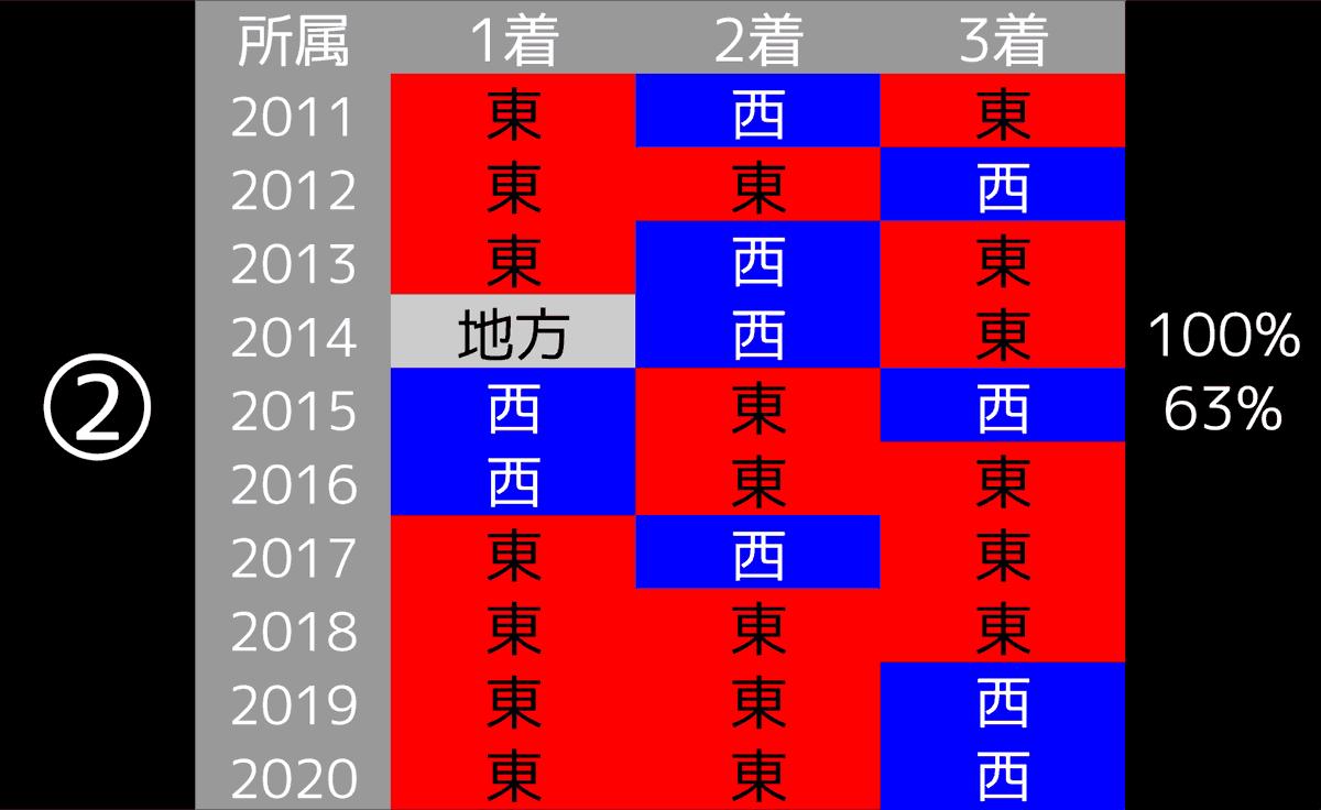 2021_データ2_京成杯