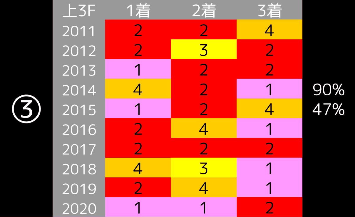2021_データ3_京成杯