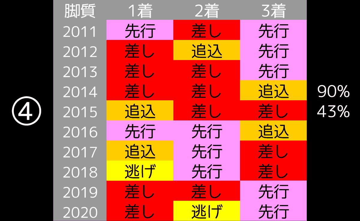 2021_データ4_京成杯