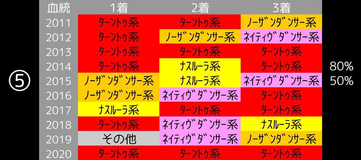 2021_データ5_京成杯