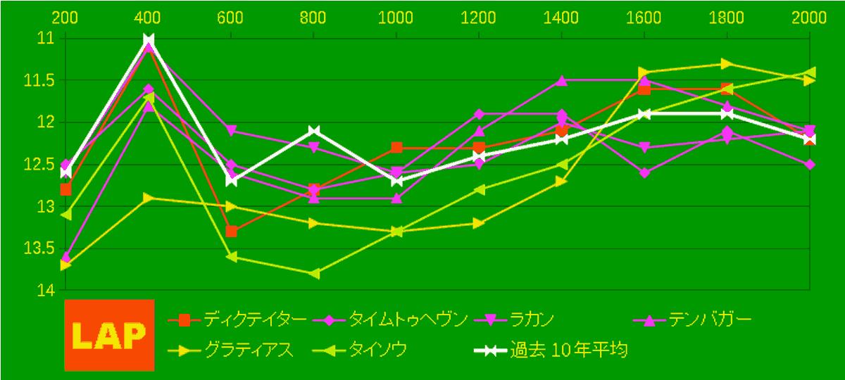 2021_LAP4_京成杯