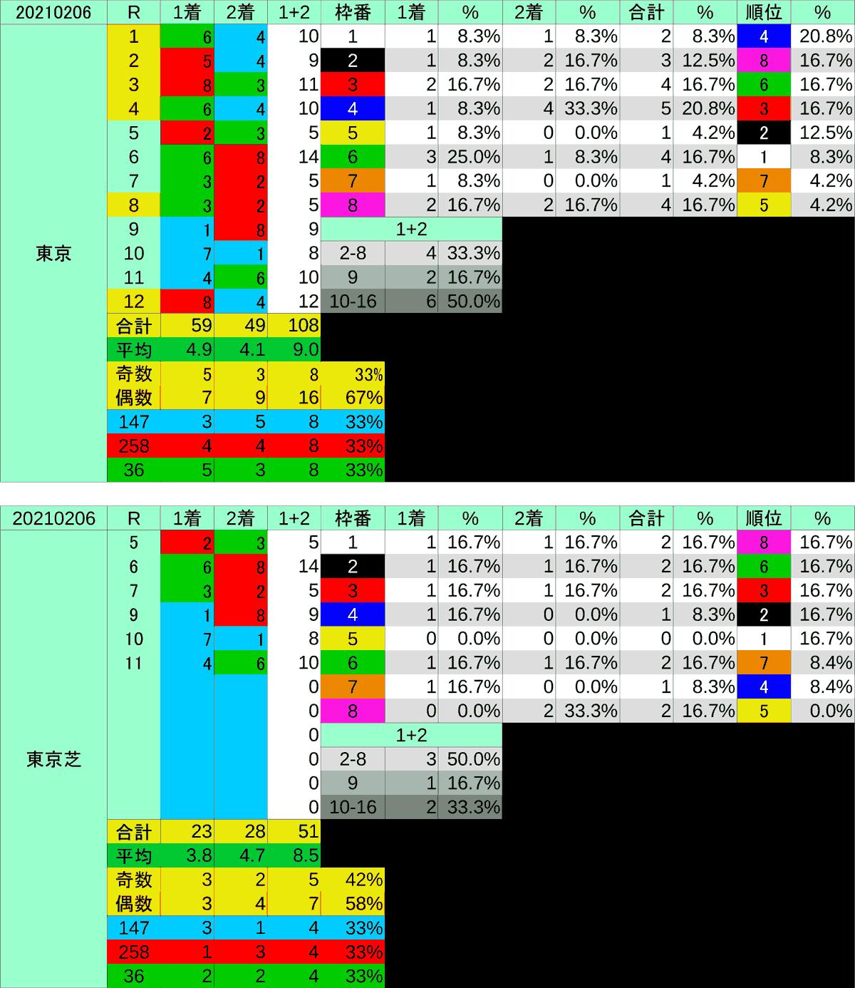 2021_枠穴_東京新聞杯