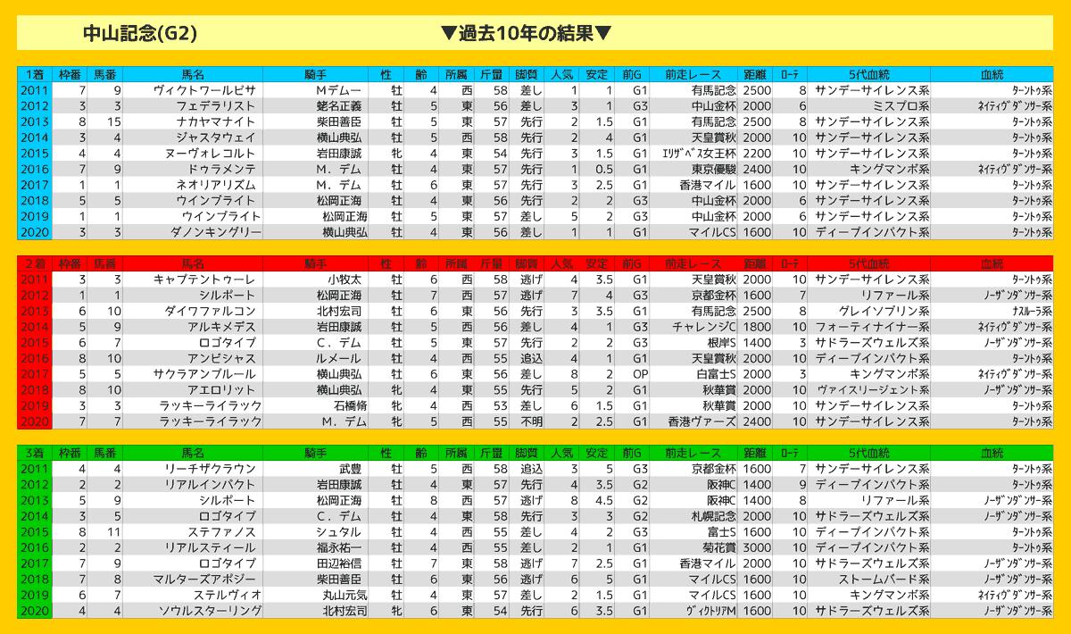 2021_結果_中山記念