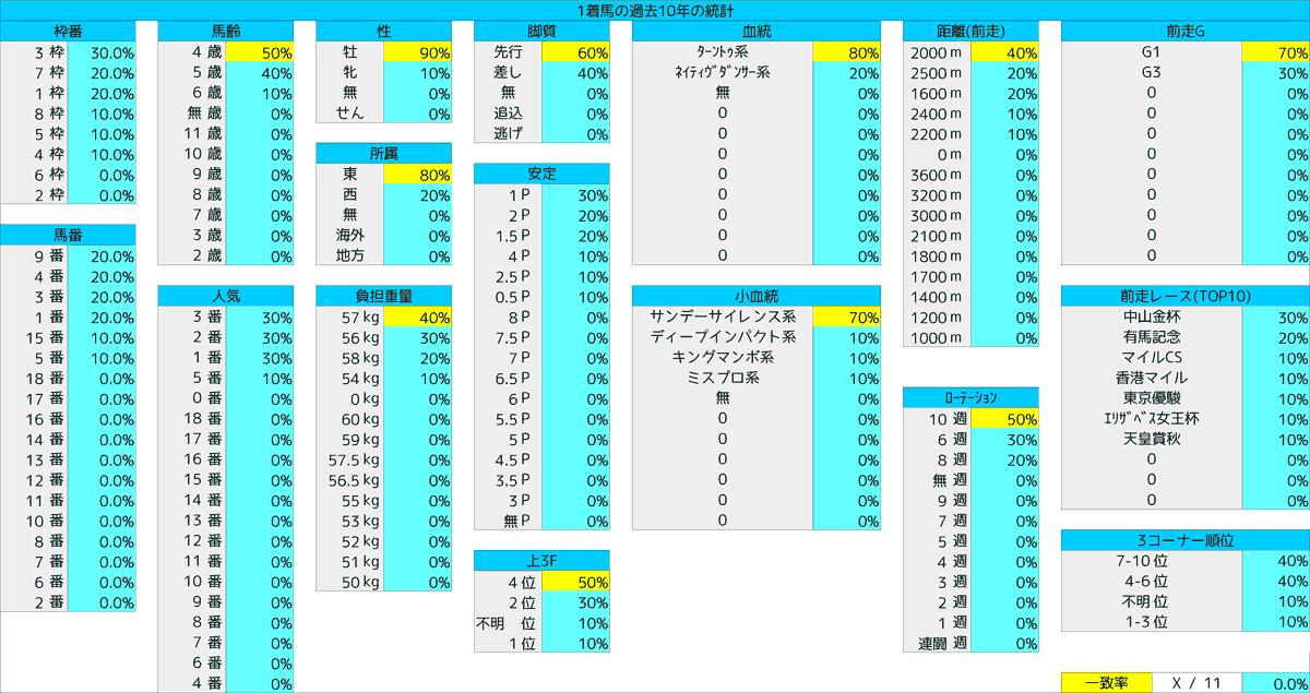 2021_統計1_中山記念