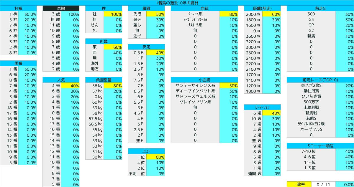 2021_統計1_共同通信杯